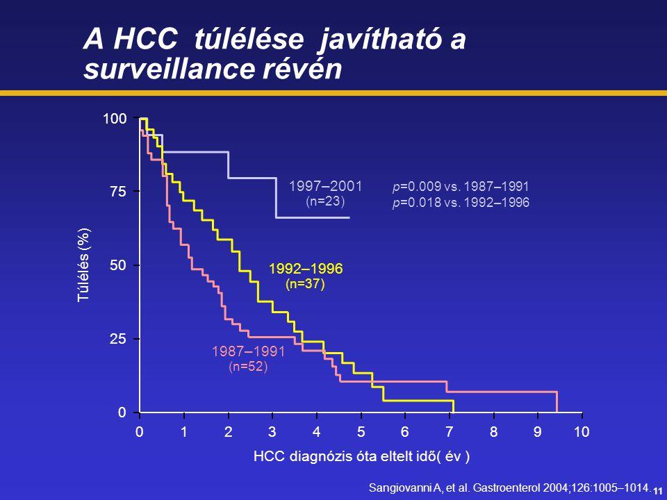 A HCC túlélése javítható a surveillance révén