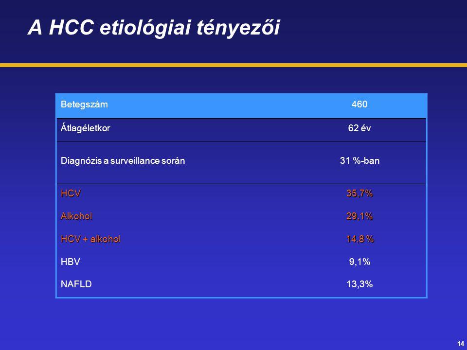 A HCC etiológiai tényezői