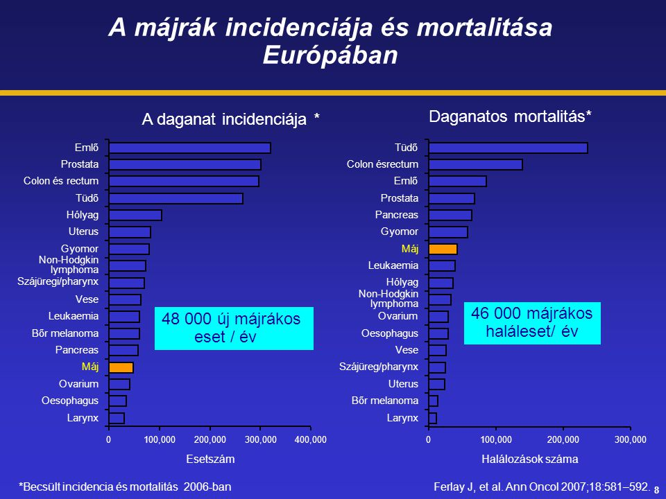A májrák incidenciája és mortalitása Európában