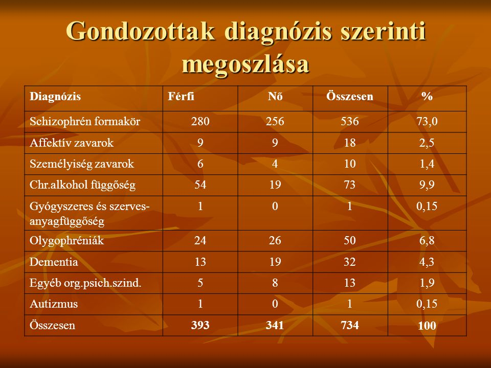 Gondozottak diagnózis szerinti megoszlása