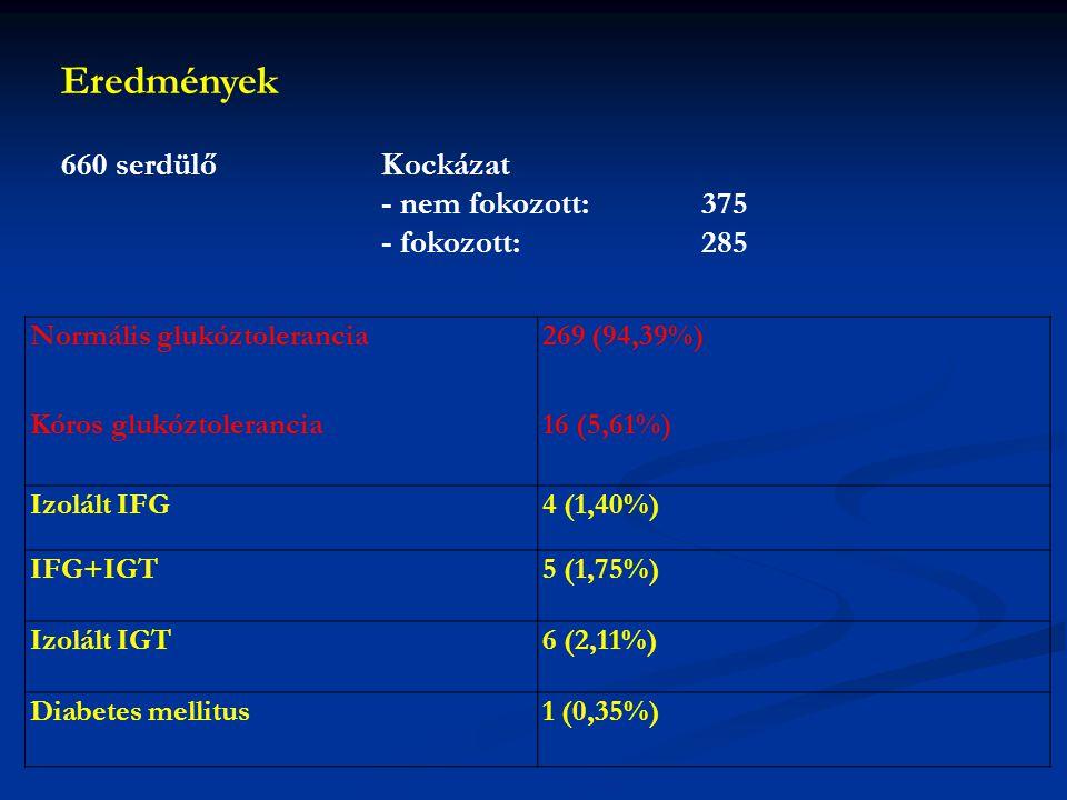 Eredmények 660 serdülő Kockázat - nem fokozott: 375 - fokozott: 285