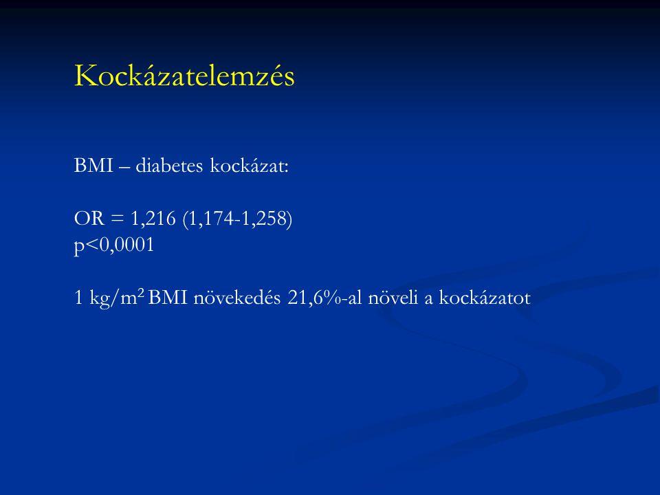 Kockázatelemzés BMI – diabetes kockázat: OR = 1,216 (1,174-1,258)