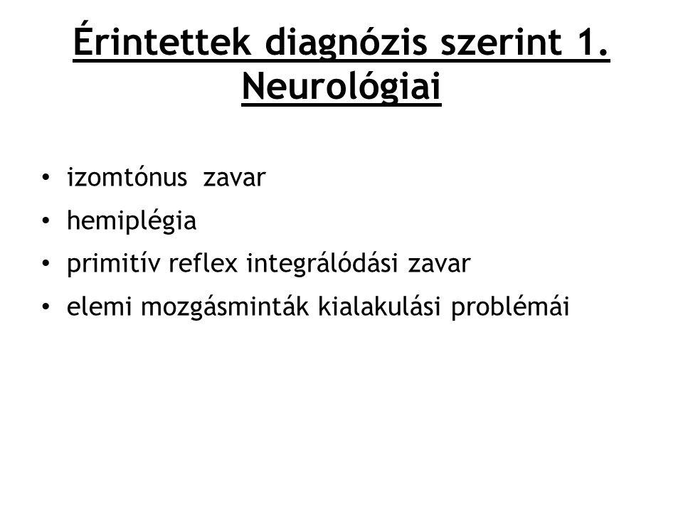 Érintettek diagnózis szerint 1. Neurológiai
