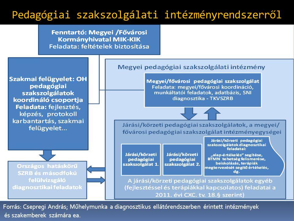 Pedagógiai szakszolgálati intézményrendszerről