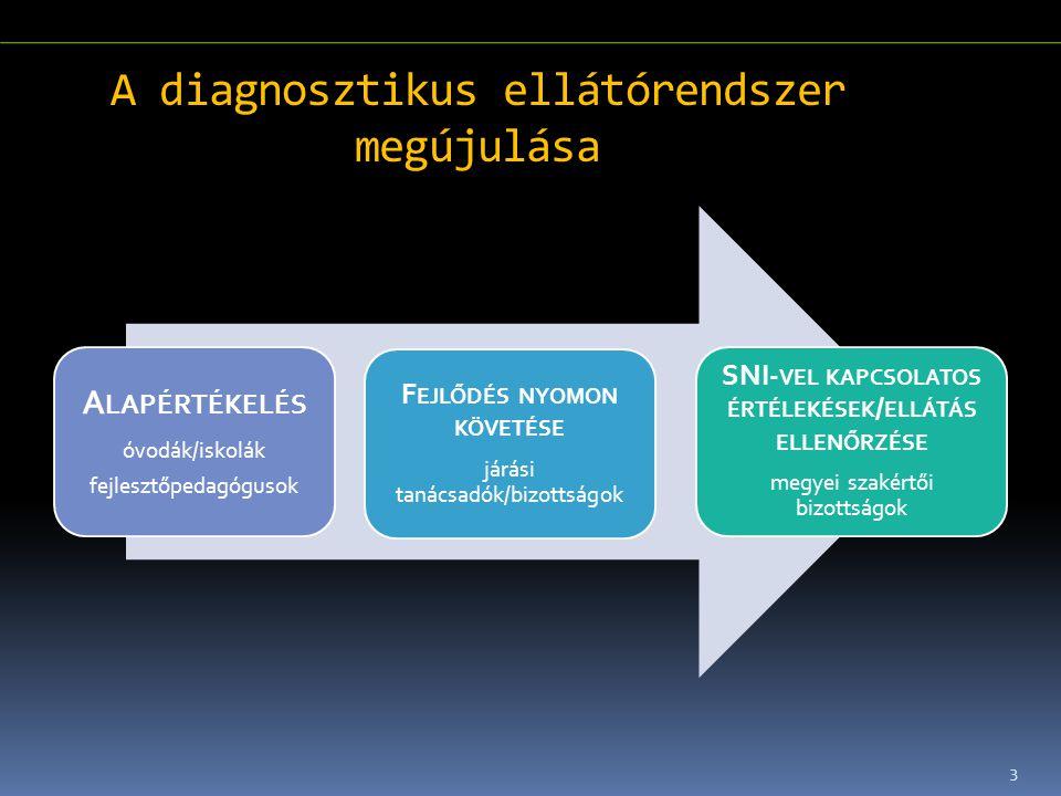 A diagnosztikus ellátórendszer megújulása