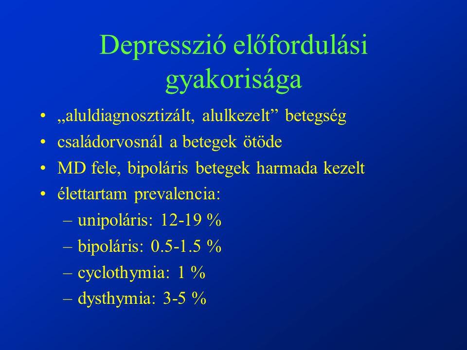 Depresszió előfordulási gyakorisága