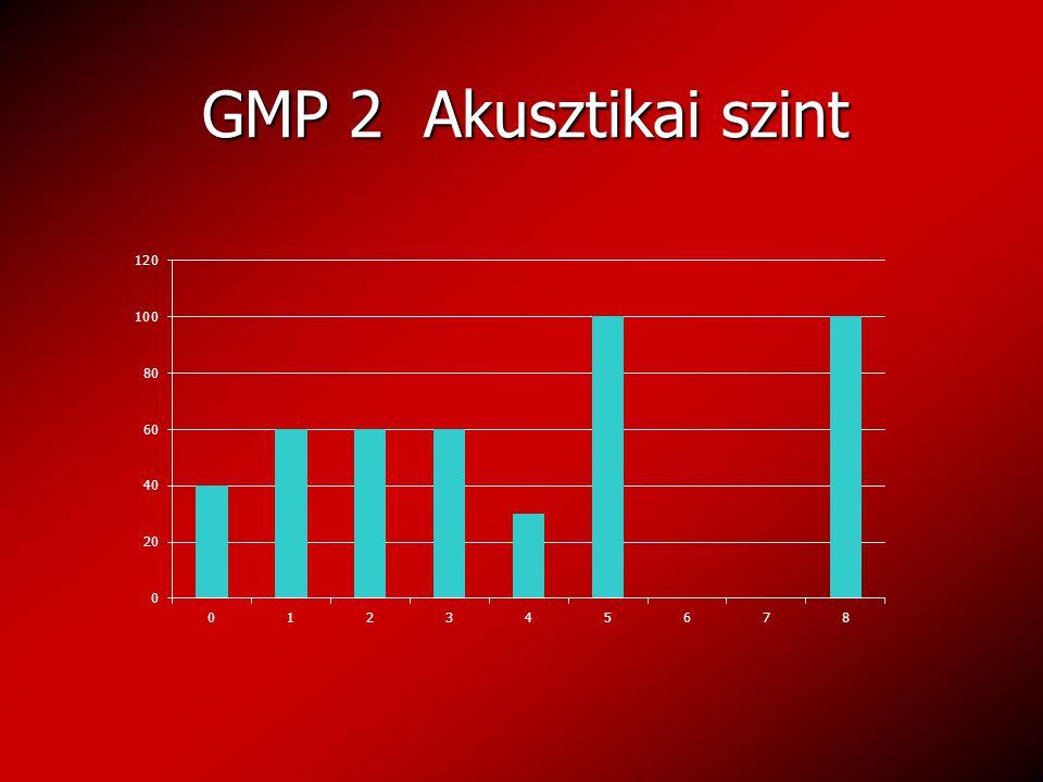 GMP 2 Akusztikai szint