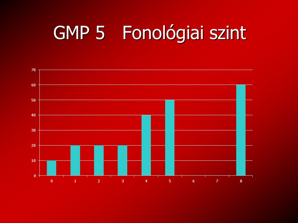 GMP 5 Fonológiai szint