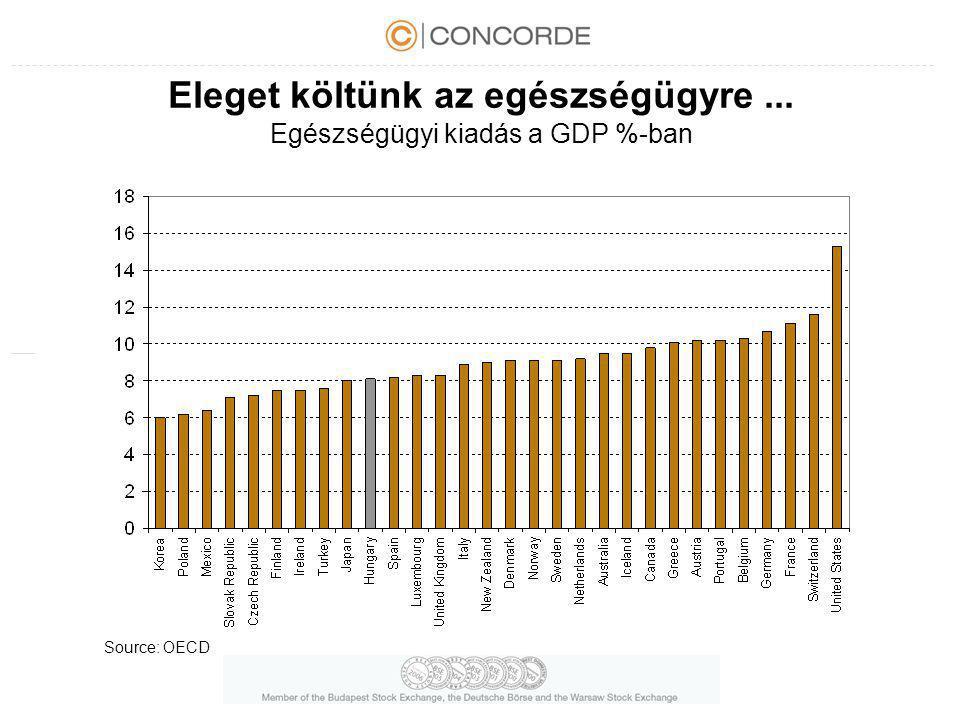 Eleget költünk az egészségügyre ... Egészségügyi kiadás a GDP %-ban