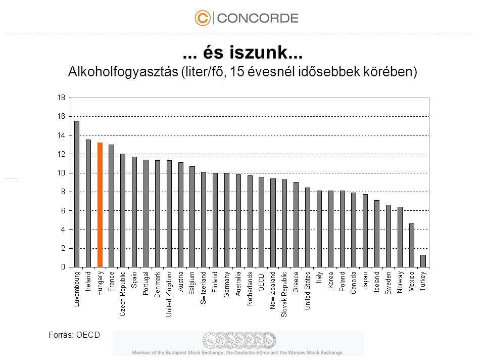 ... és iszunk... Alkoholfogyasztás (liter/fő, 15 évesnél idősebbek körében)