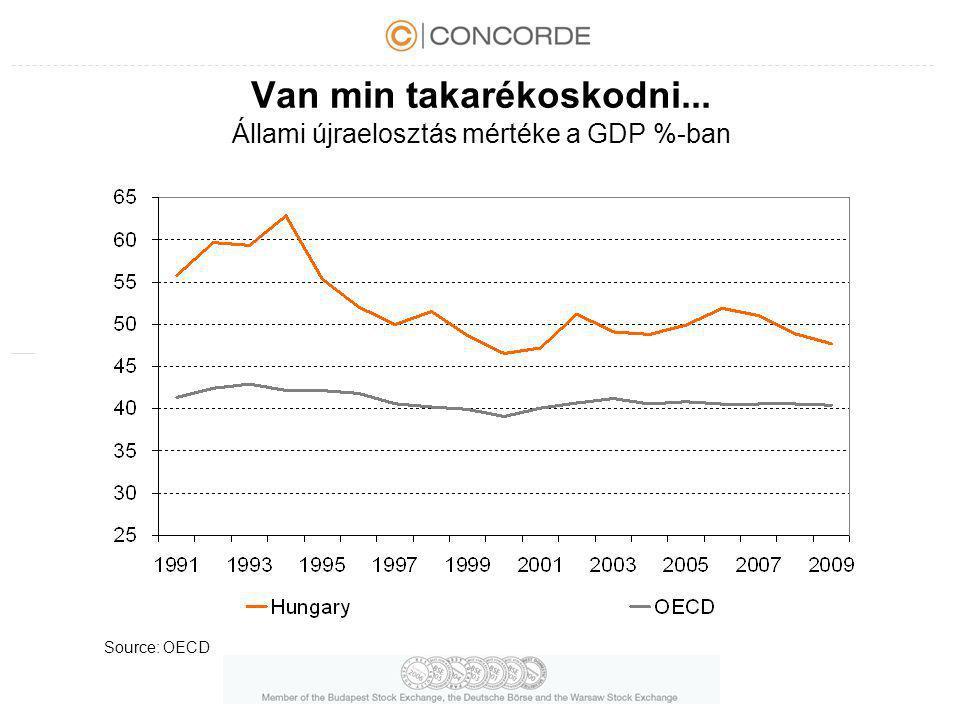 Van min takarékoskodni... Állami újraelosztás mértéke a GDP %-ban