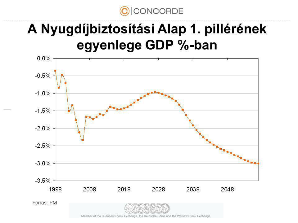 A Nyugdíjbiztosítási Alap 1. pillérének egyenlege GDP %-ban