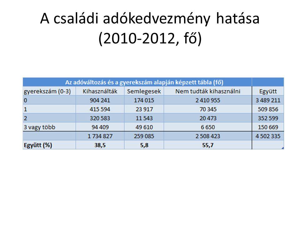A családi adókedvezmény hatása (2010-2012, fő)