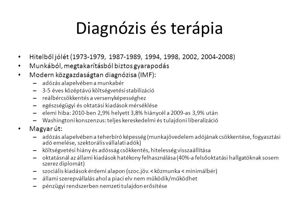 Diagnózis és terápia Hitelből jólét (1973-1979, 1987-1989, 1994, 1998, 2002, 2004-2008) Munkából, megtakarításból biztos gyarapodás.