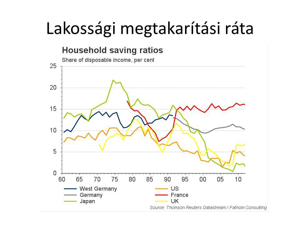 Lakossági megtakarítási ráta