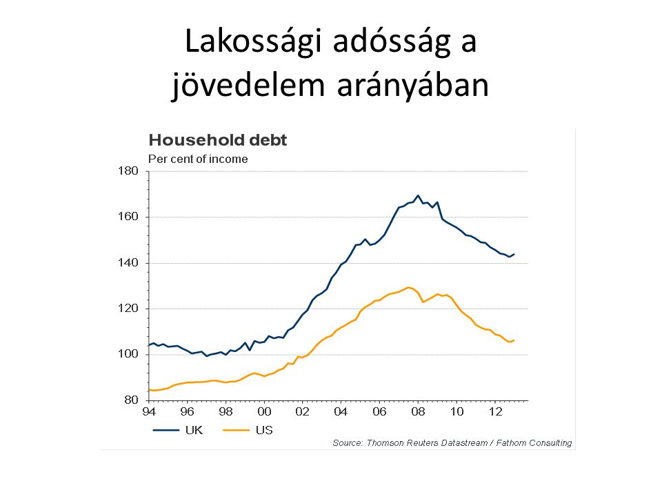 Lakossági adósság a jövedelem arányában
