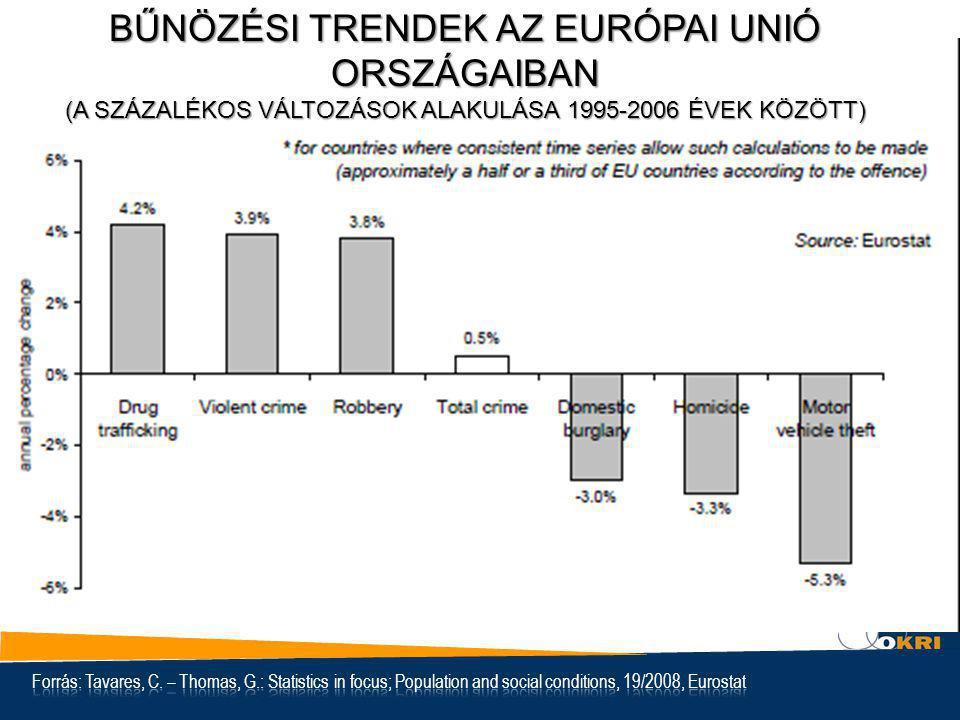 Bűnözési Trendek az Európai Unió országaiban