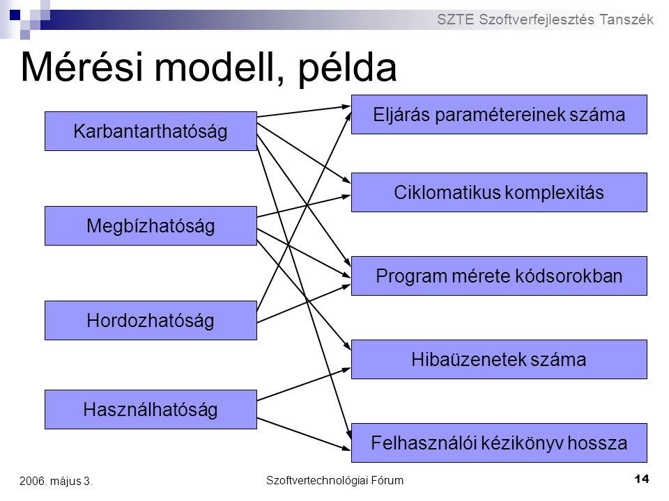 Mérési modell, példa Eljárás paramétereinek száma Karbantarthatóság