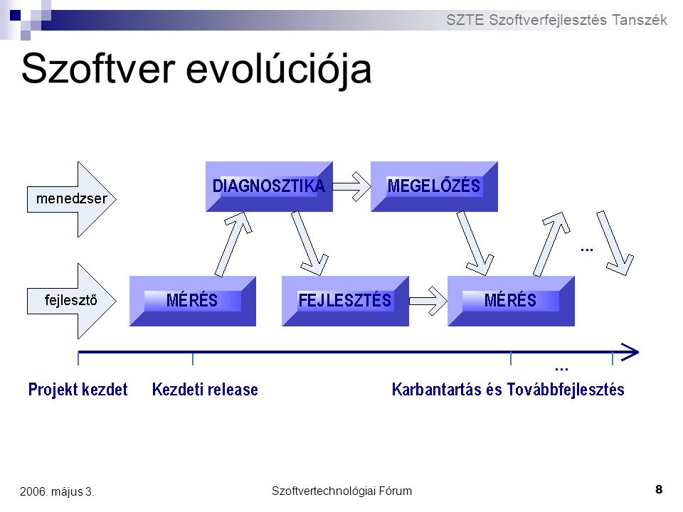 Szoftvertechnológiai Fórum