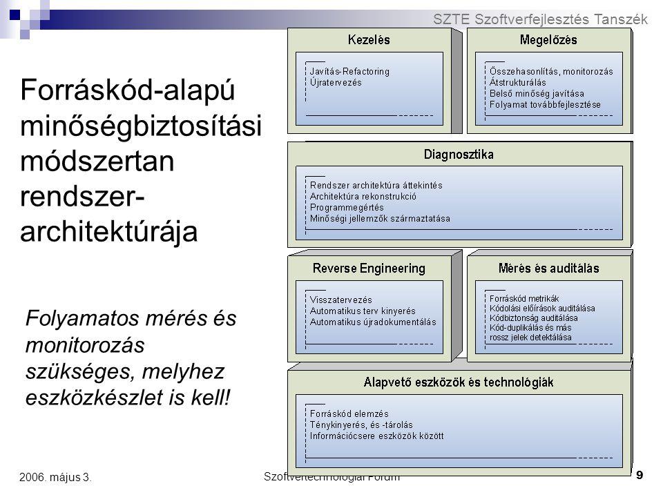Forráskód-alapú minőségbiztosítási módszertan rendszer-architektúrája