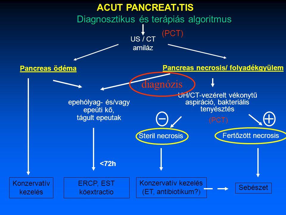 diagnózis Diagnosztikus és terápiás algoritmus (PCT) ACUT PANCREATITIS