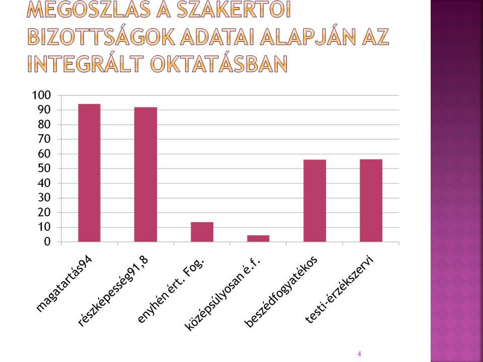 Fogyatékossági típus szerinti megoszlás a szakértői bizottságok adatai alapján az integrált oktatásban