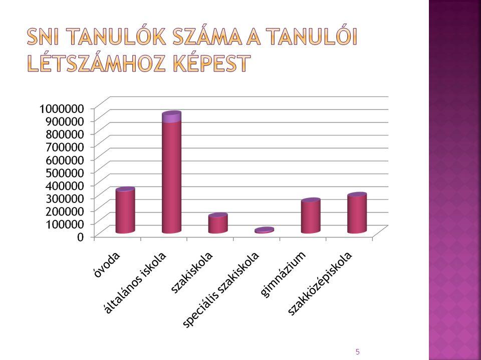 SNI tanulók száma a tanulói létszámhoz képest