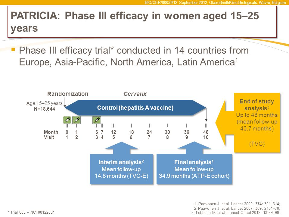 PATRICIA: Phase III efficacy in women aged 15–25 years