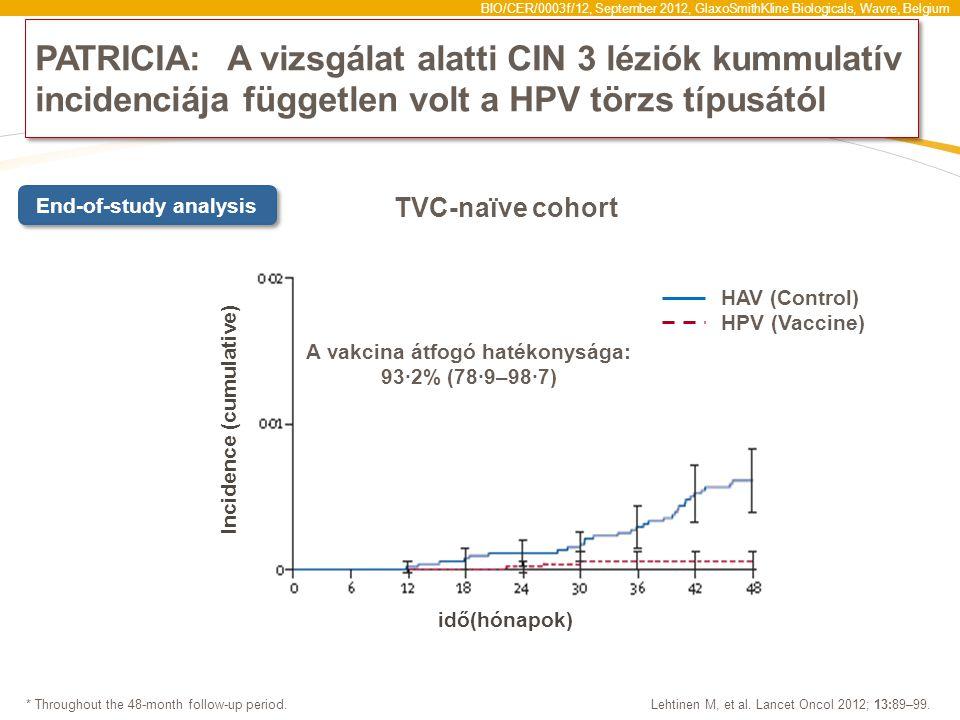 PATRICIA: A vizsgálat alatti CIN 3 léziók kummulatív incidenciája független volt a HPV törzs típusától
