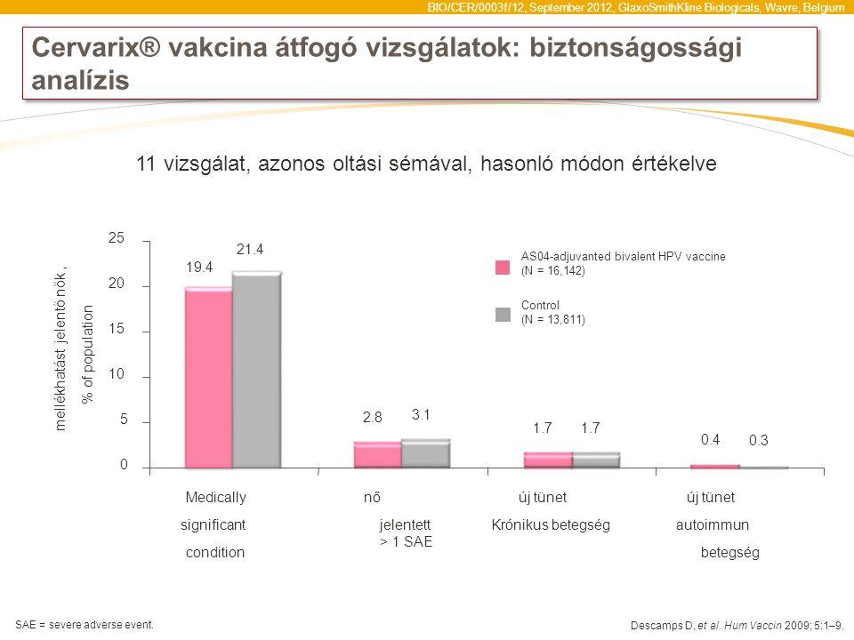 Cervarix® vakcina átfogó vizsgálatok: biztonságossági analízis