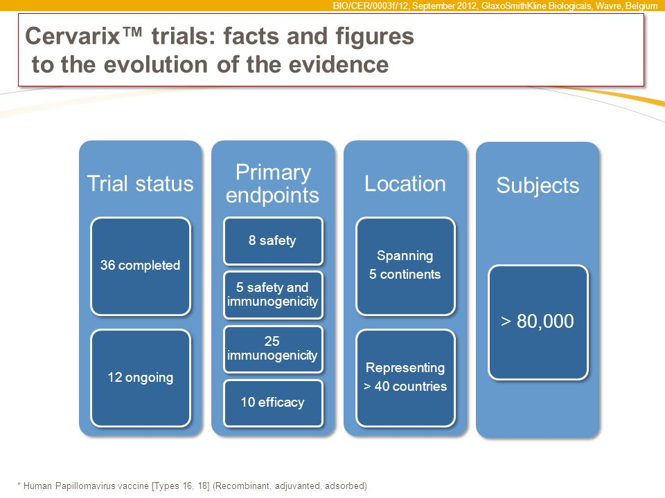 Cervarix™ trials: facts and figures to the evolution of the evidence