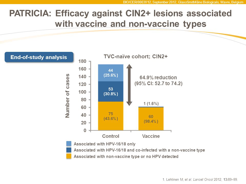 End-of-study analysis TVC-naïve cohort; CIN2+