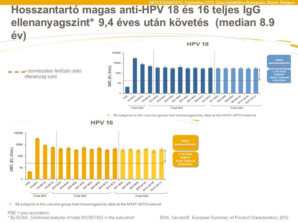Hosszantartó magas anti-HPV 18 és 16 teljes IgG ellenanyagszint