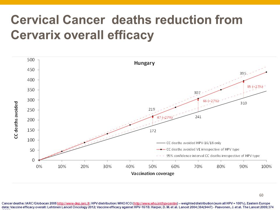 Cervical Cancer deaths reduction from Cervarix overall efficacy