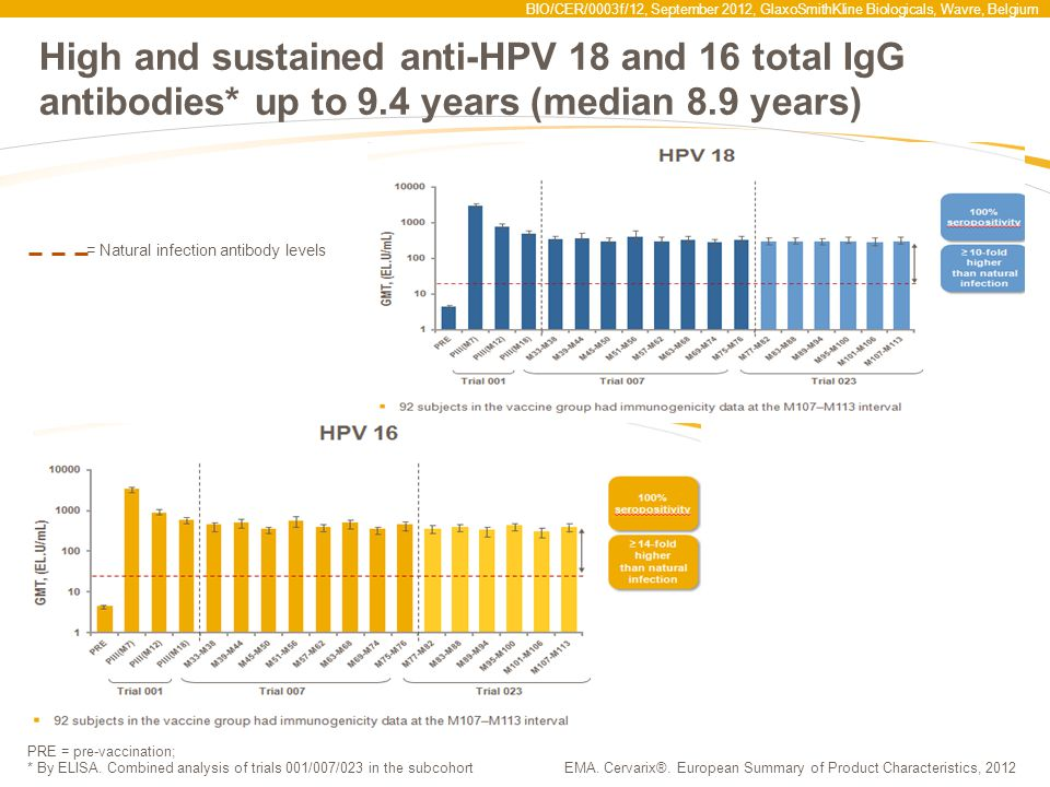 High and sustained anti-HPV 18 and 16 total IgG antibodies. up to 9