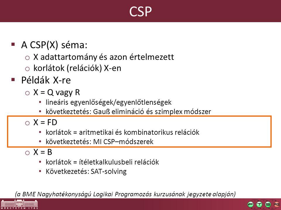 CSP A CSP(X) séma: Példák X-re X adattartomány és azon értelmezett