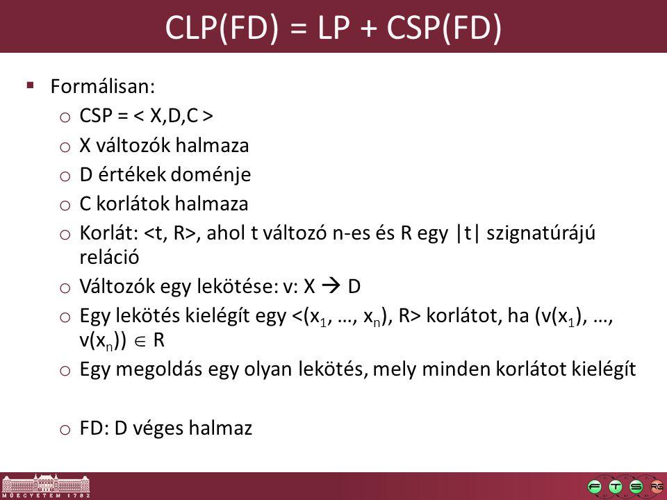CLP(FD) = LP + CSP(FD) Formálisan: CSP = < X,D,C >
