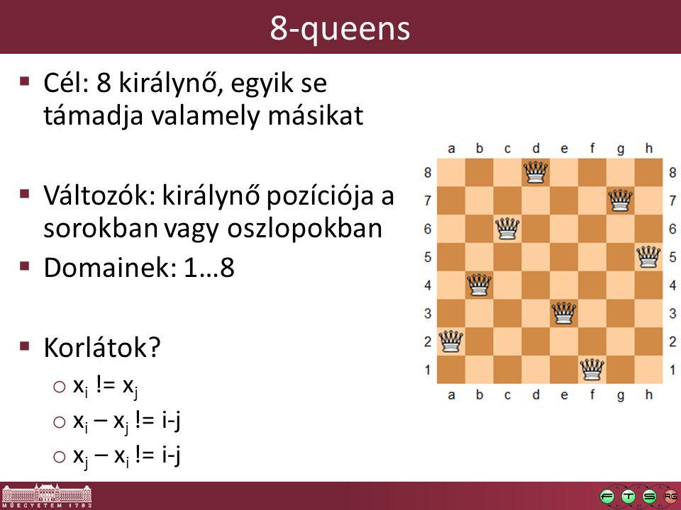 8-queens Cél: 8 királynő, egyik se támadja valamely másikat
