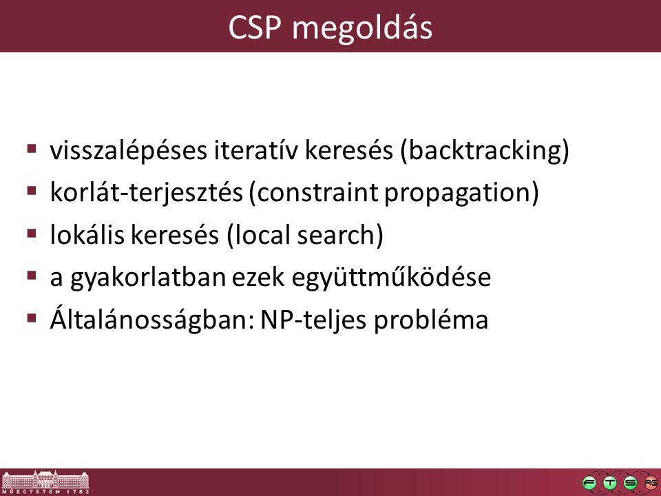 CSP megoldás visszalépéses iteratív keresés (backtracking)