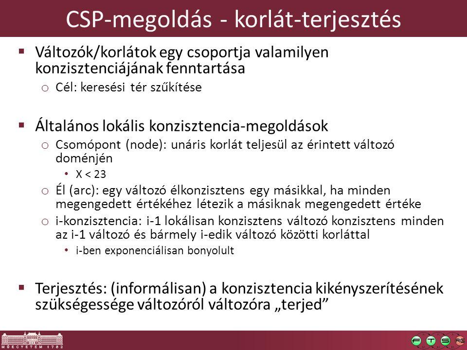 CSP-megoldás - korlát-terjesztés
