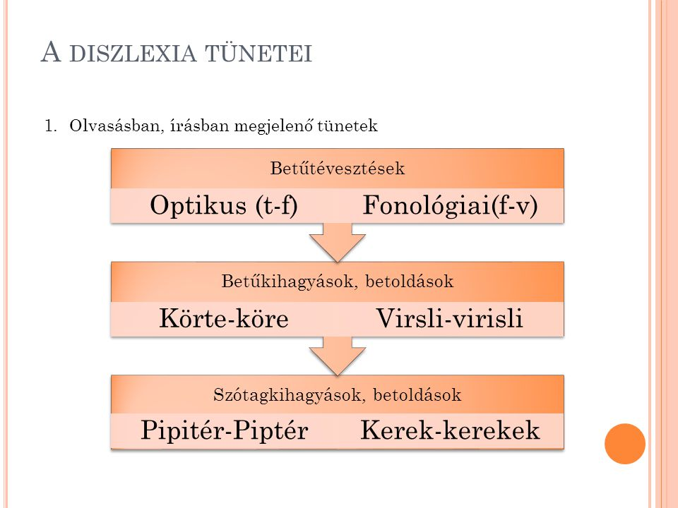 A diszlexia tünetei Olvasásban, írásban megjelenő tünetek