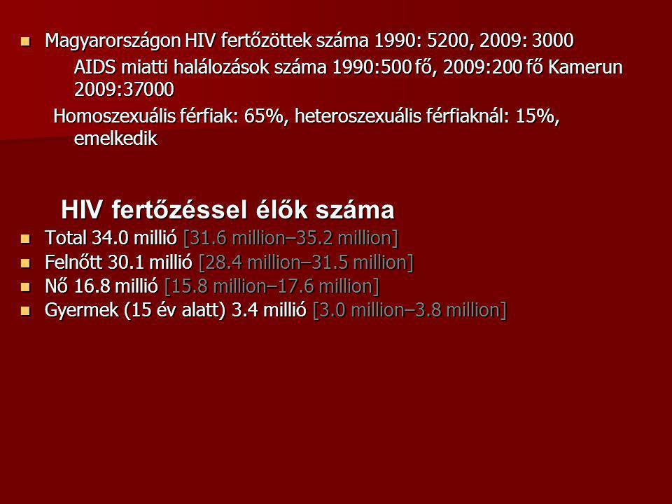 HIV fertőzéssel élők száma