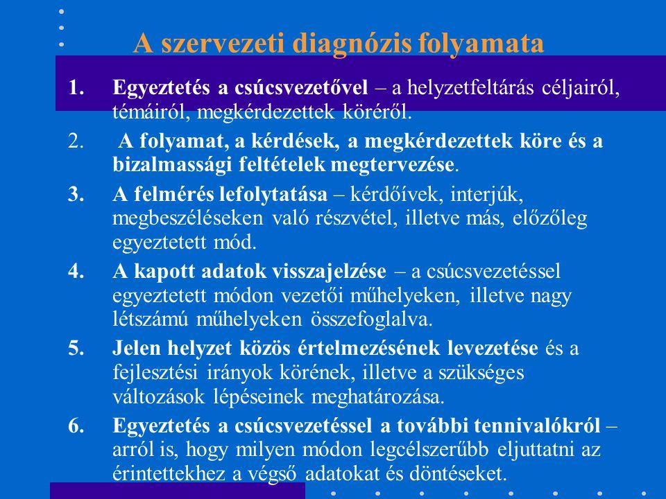 A szervezeti diagnózis folyamata
