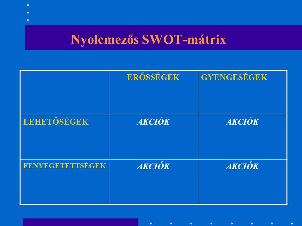 Nyolcmezős SWOT-mátrix