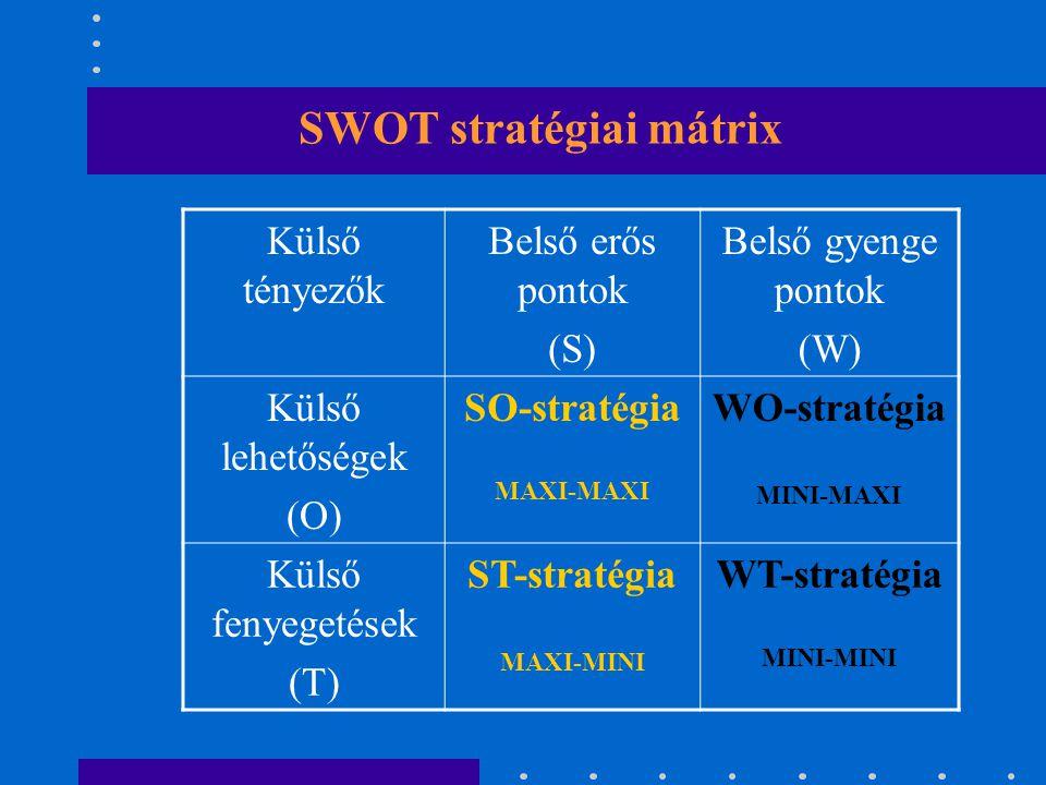 SWOT stratégiai mátrix