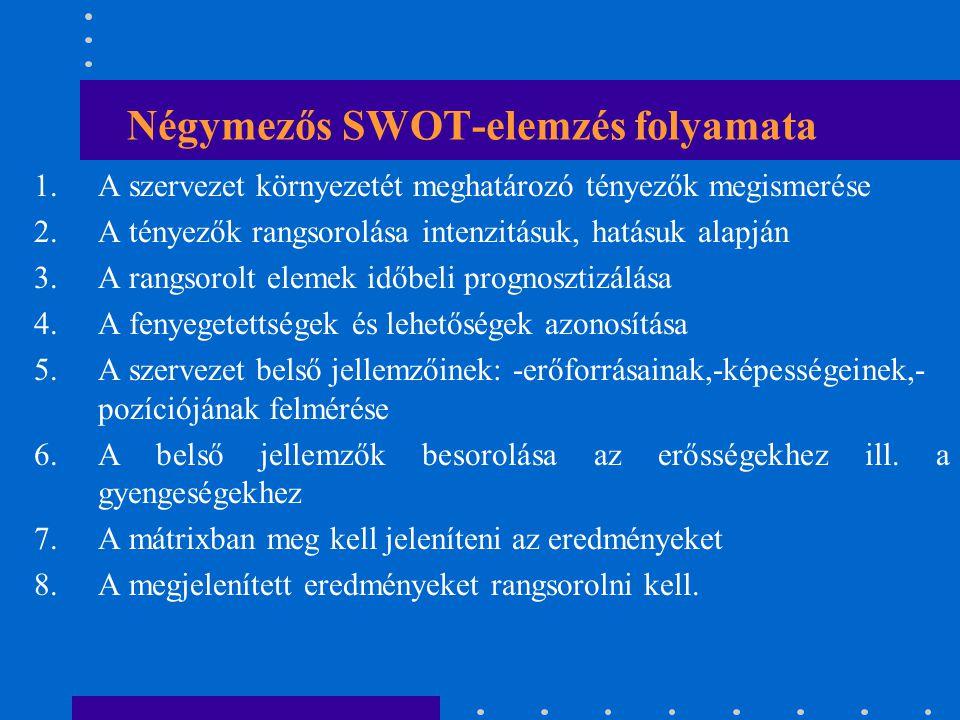 Négymezős SWOT-elemzés folyamata