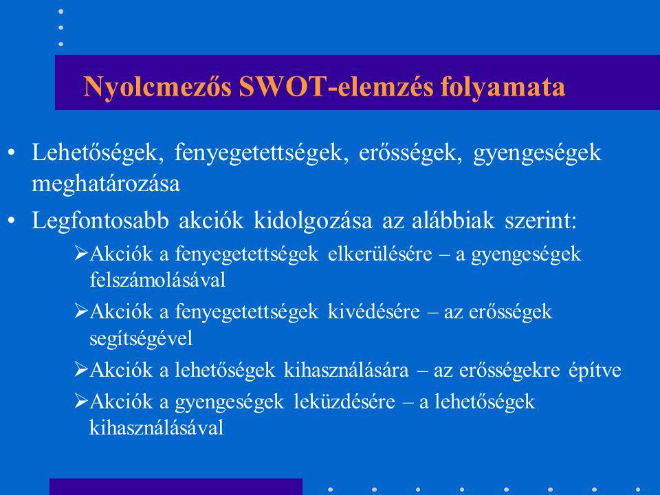 Nyolcmezős SWOT-elemzés folyamata