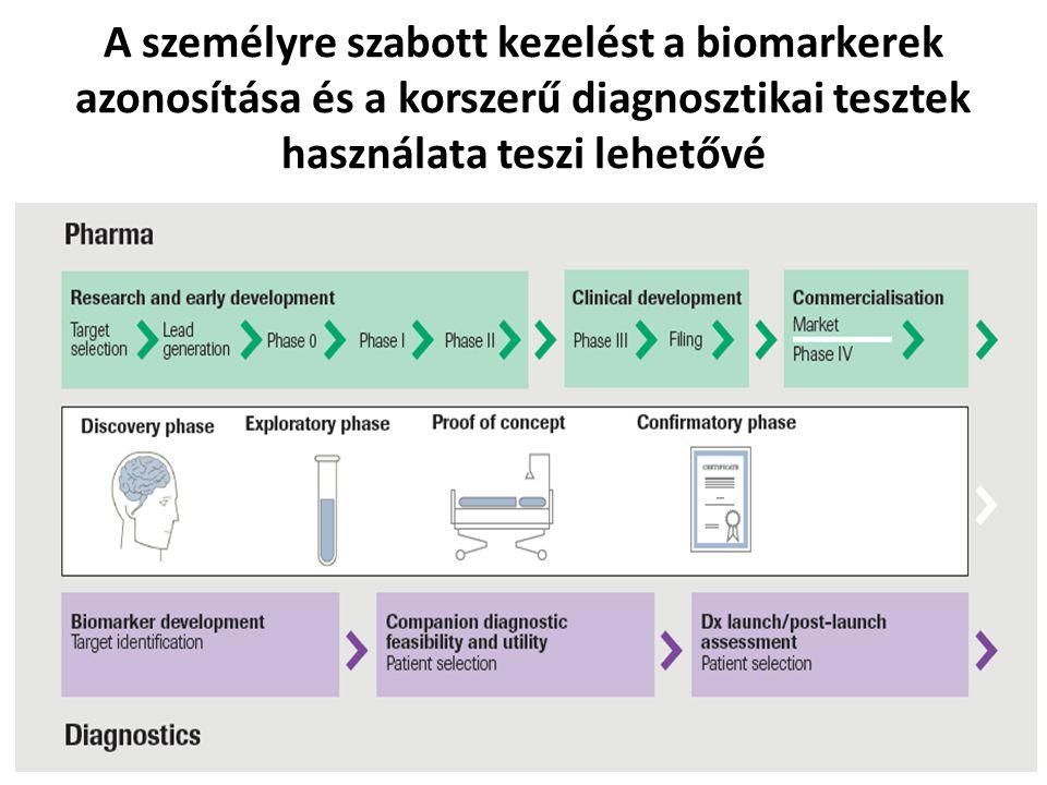 A személyre szabott kezelést a biomarkerek azonosítása és a korszerű diagnosztikai tesztek használata teszi lehetővé