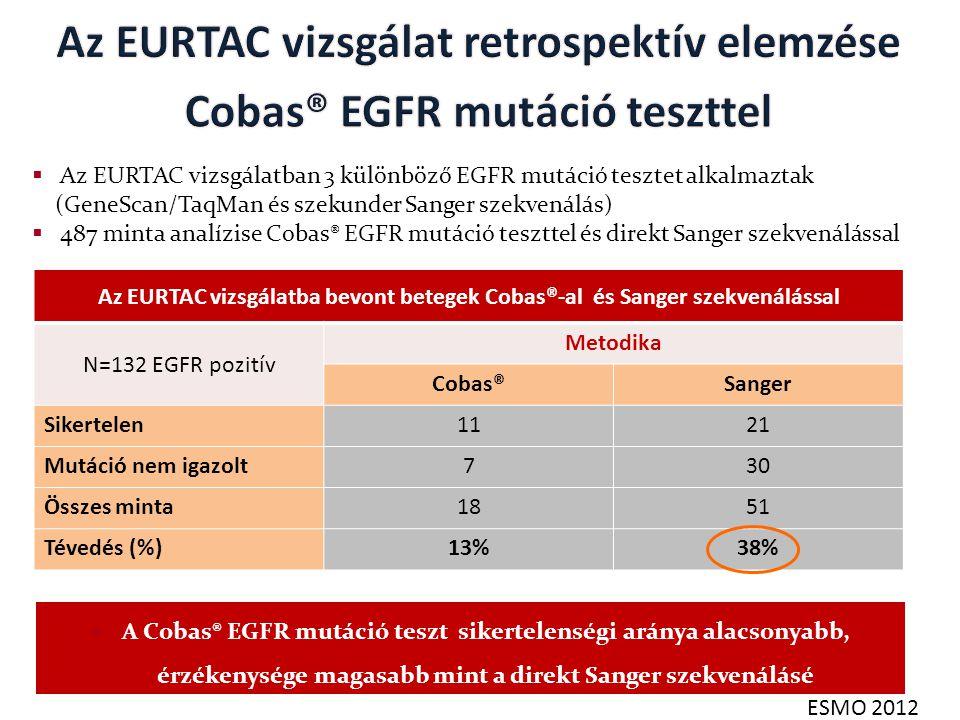 Az EURTAC vizsgálat retrospektív elemzése Cobas® EGFR mutáció teszttel