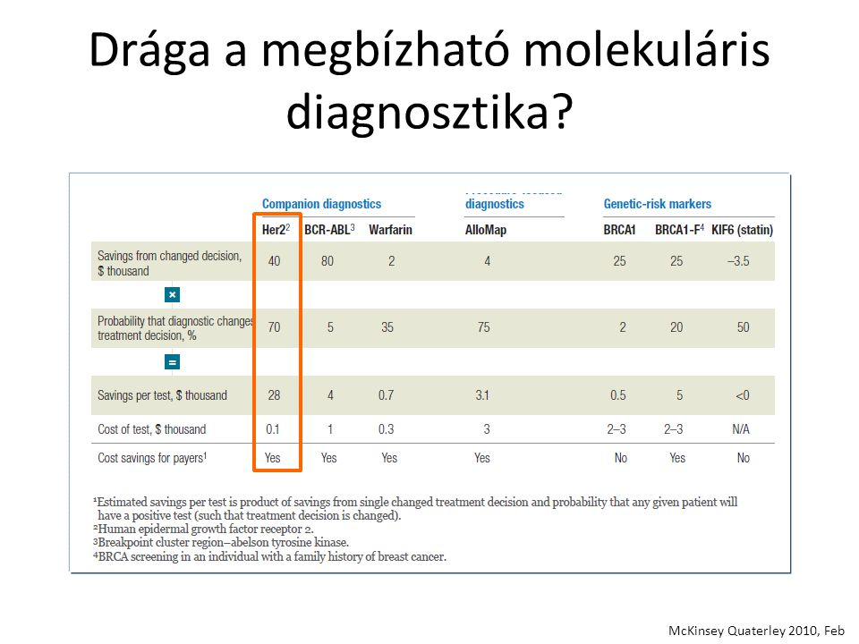 Drága a megbízható molekuláris diagnosztika